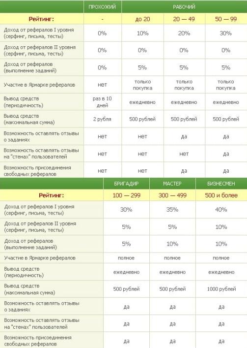 Сравнительная таблица статусов на сеоспринт